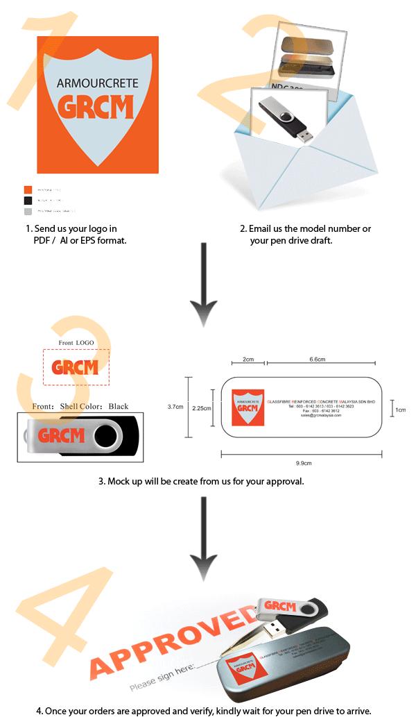 Please Follow The Procedure Below